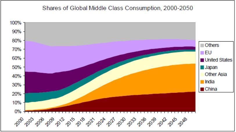 clase media países