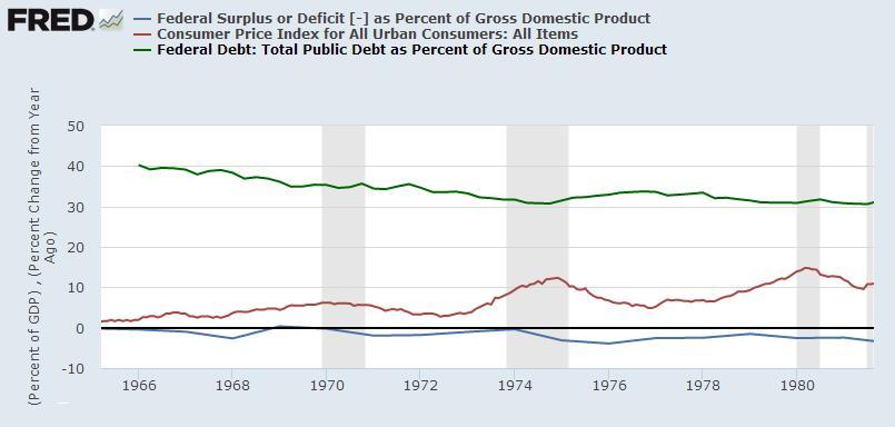 debt EEUU