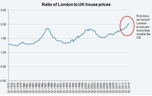 ratio London