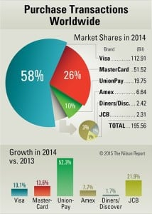Purchase_Transactions_Worldwide_2014