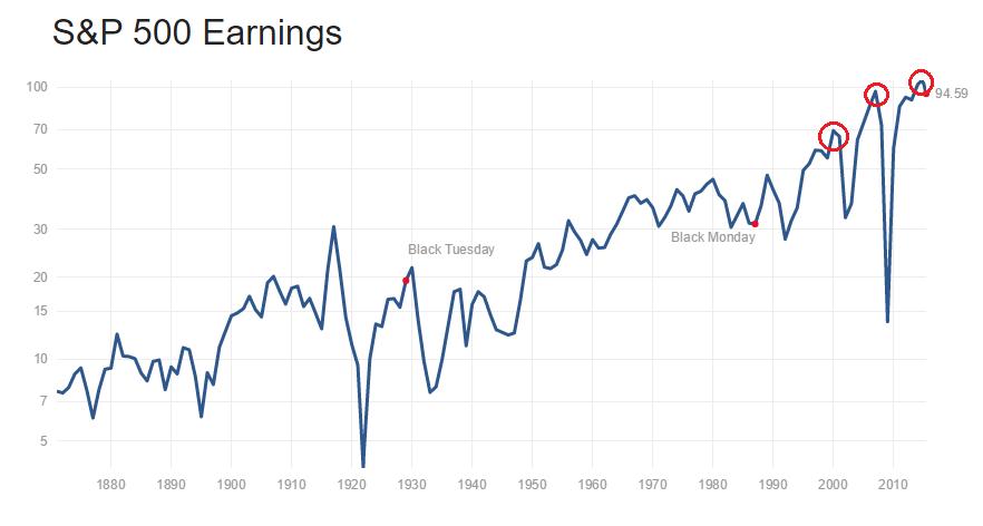 beneficos S&P500 por accion