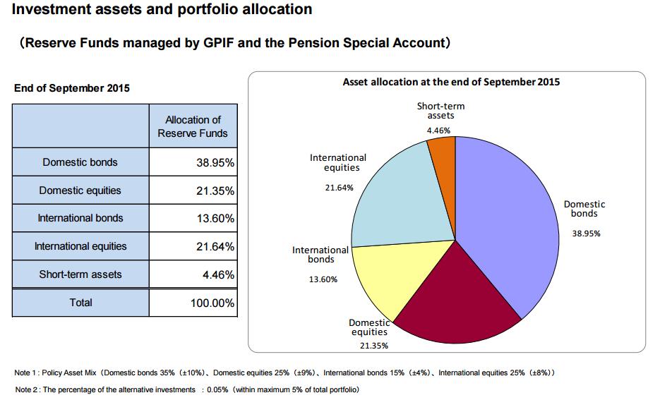 fondo pensiones japones