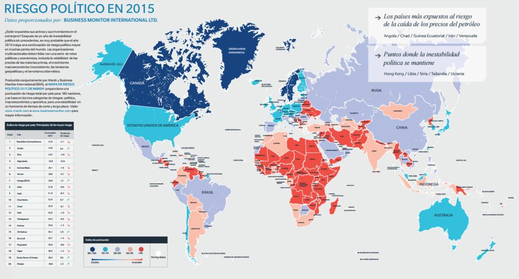 riesgo politico 2015