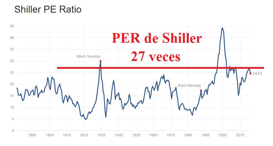 Per de Shiller