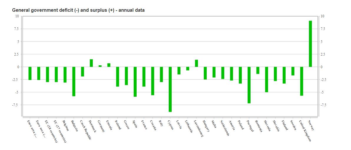 deficit europa