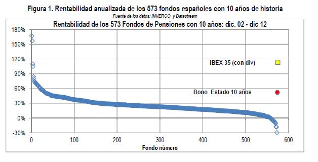 rentabilidad anualizada fondos de pensiones