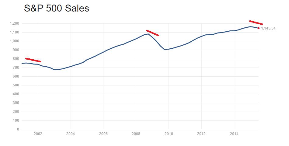 sales S&P500