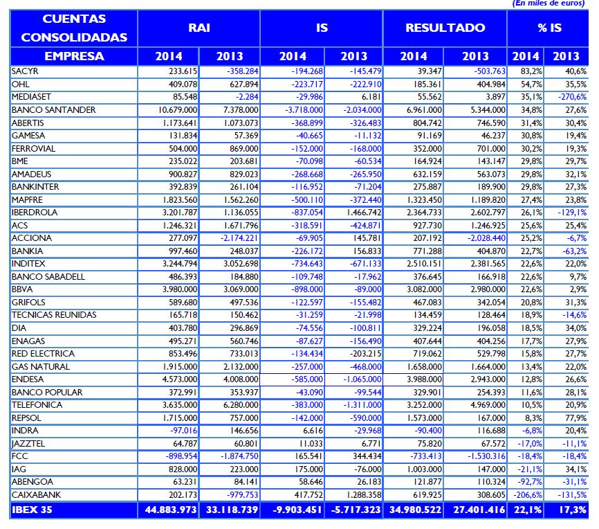 CCOO Impuesto sociedades Ibex