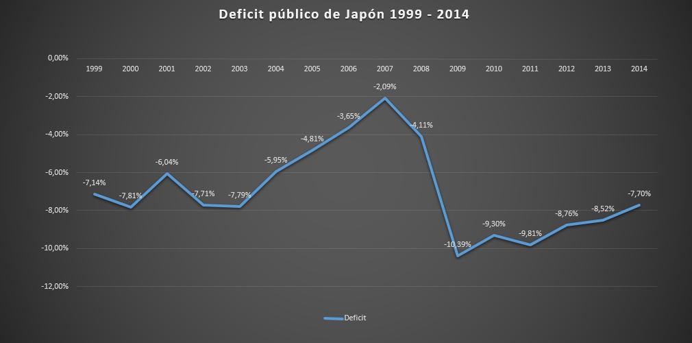 Japon deficit