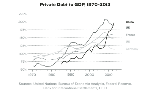 dajoi-vague-private-debt-to-gdp