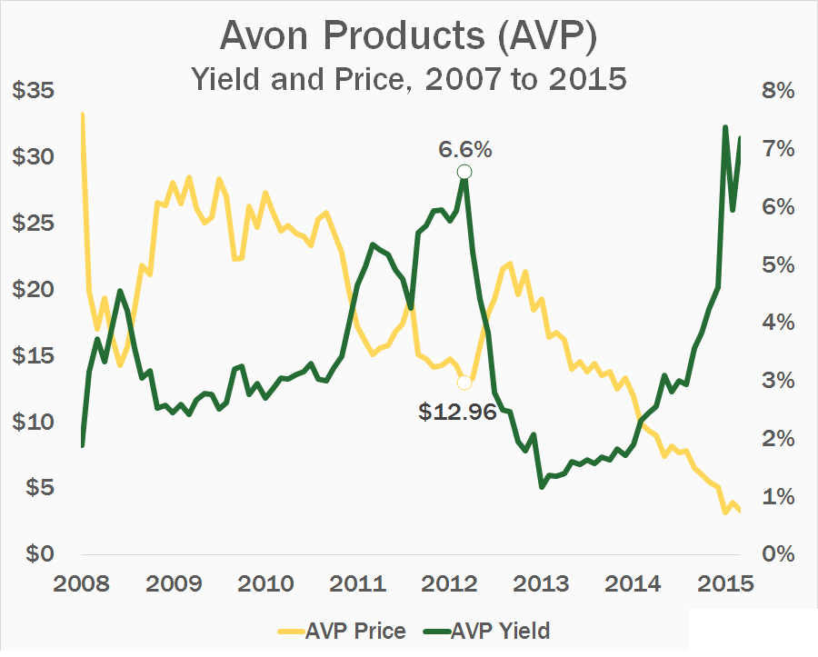 AVP-Price-and-Yield