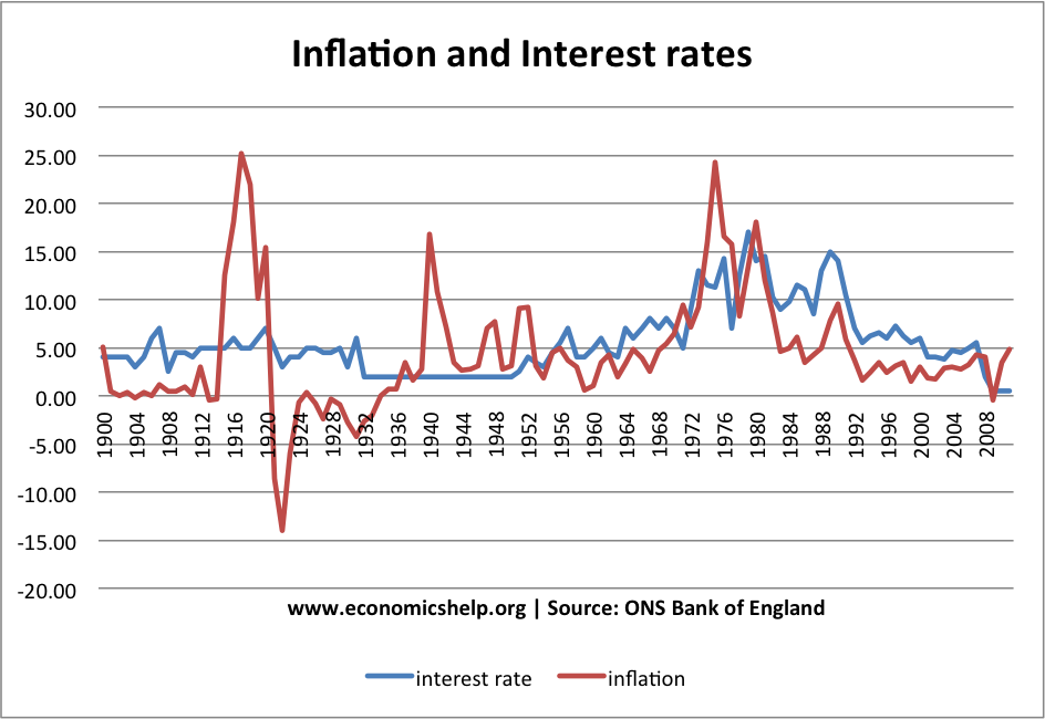 inflation-interest-rates-1900-2011