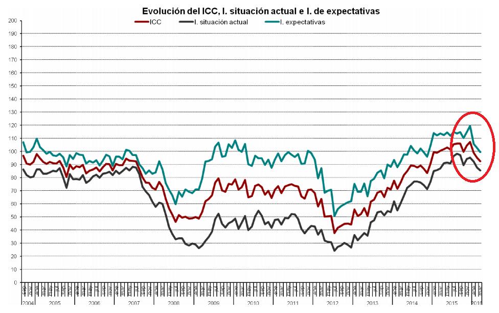Confianza consumidor España marzo