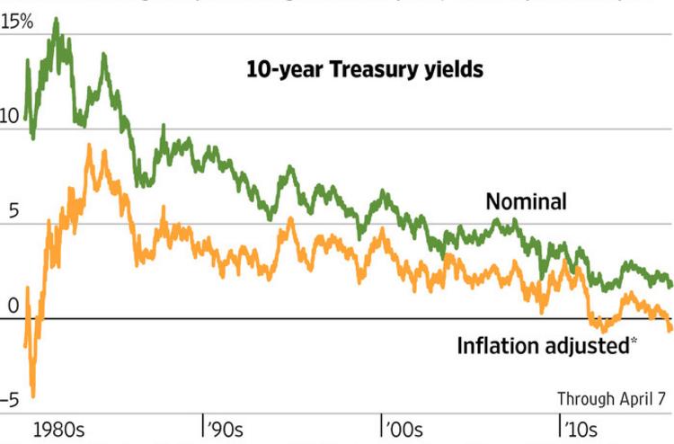 rentabilidad real negativa bono EEUU