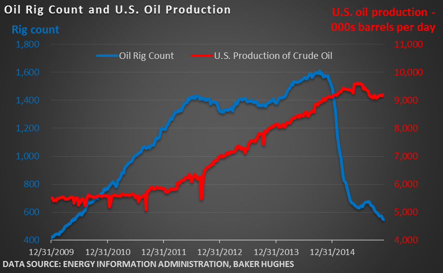 Oil-Rig-Count-and-U.S.-Oil-Production