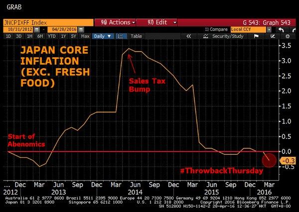Resultado de imagen de inflacion japon marc fortuño