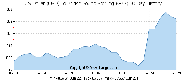 USD-GBP-30-day-exchange-rates-history-graph