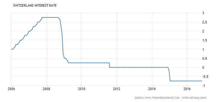 switzerland-interest-rate