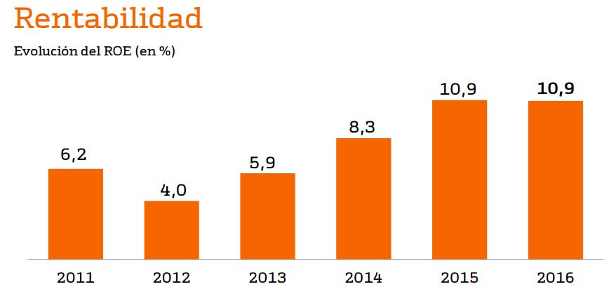 Bankinter, los mejores fundamentales bancarios en España 2