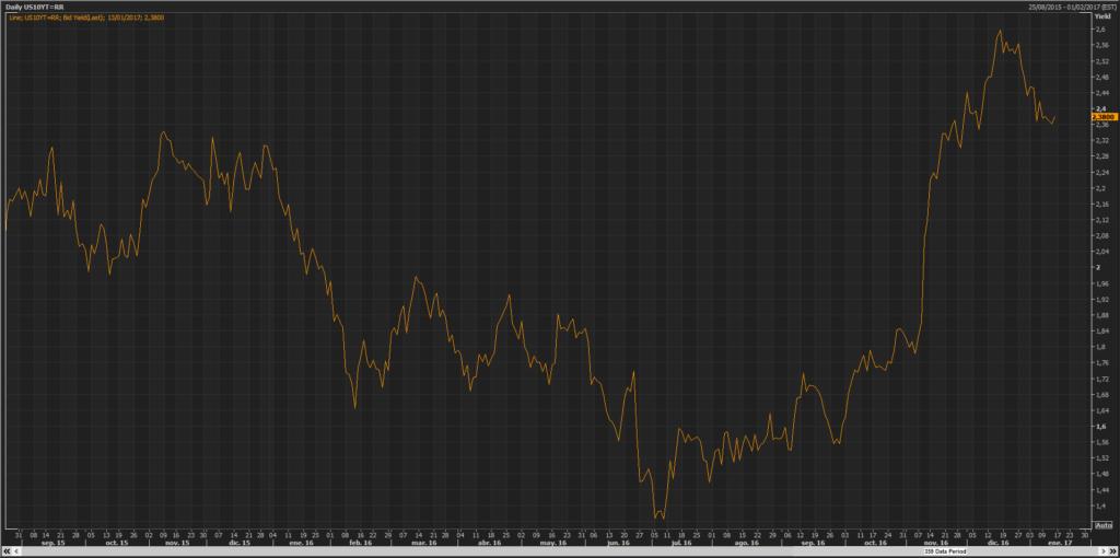 La inflación ha vuelto, promoviendo el aumento de las rentabilidades en los bonos 2