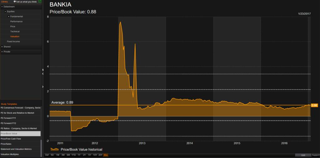 ¿Supone Bankia una oportunidad para el inversor?
