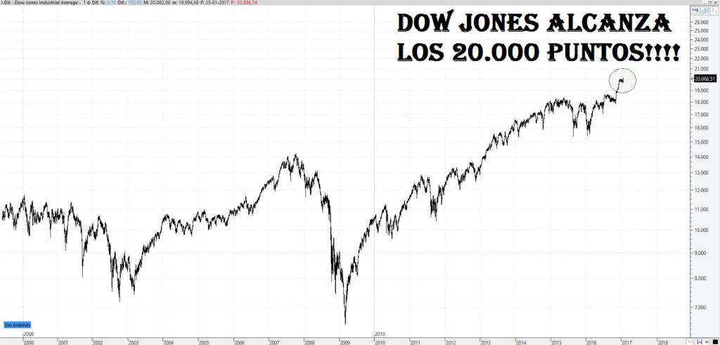 Hito histórico: El Dow Jones alcanza los 20.000 puntos 1