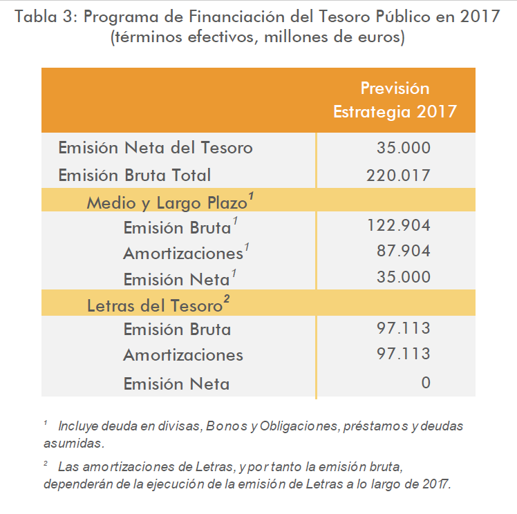 El Tesoro español vive una semana utópica 2