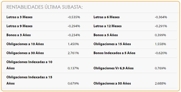 El Tesoro español vive una semana utópica 1