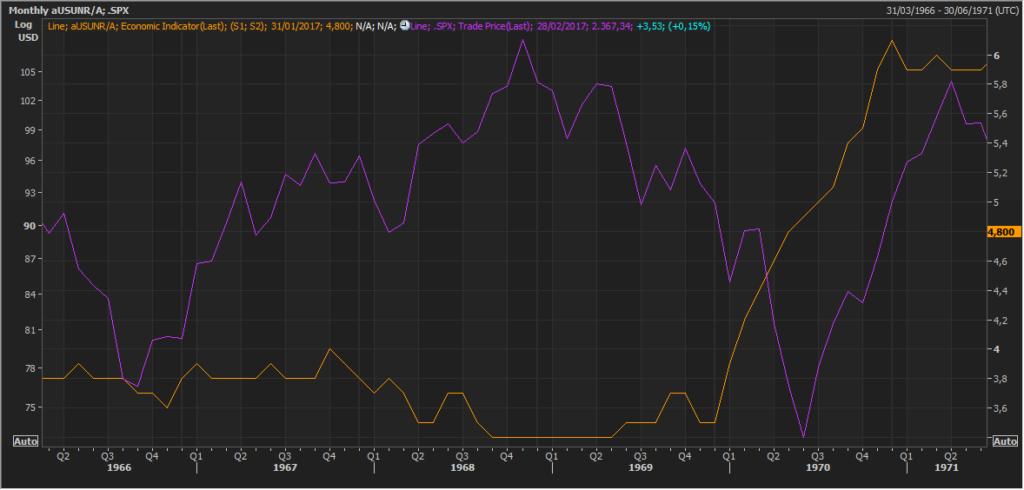 Pautas interesantes: S&P500 y el desempleo de EEUU 2