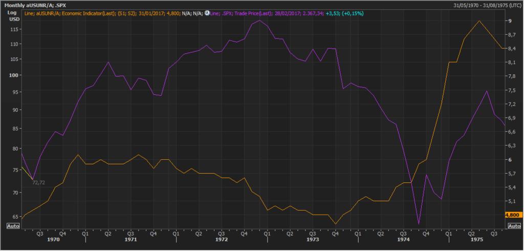 Pautas interesantes: S&P500 y el desempleo de EEUU 3