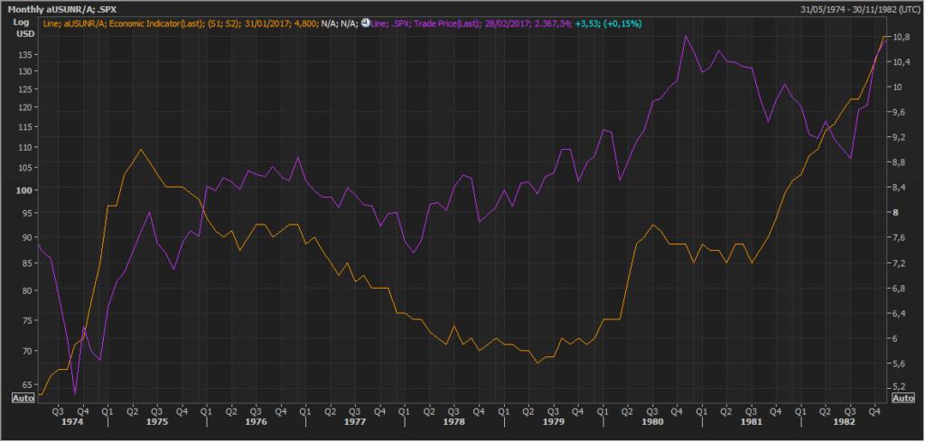 Pautas interesantes: S&P500 y el desempleo de EEUU 4