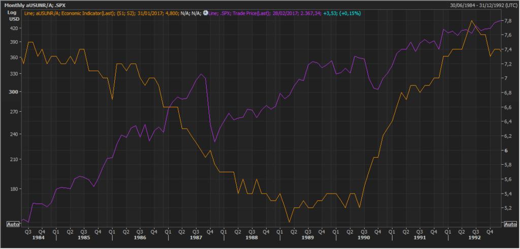 Pautas interesantes: S&P500 y el desempleo de EEUU 5