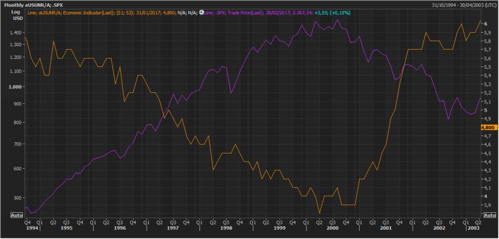 Pautas interesantes: S&P500 y el desempleo de EEUU 6