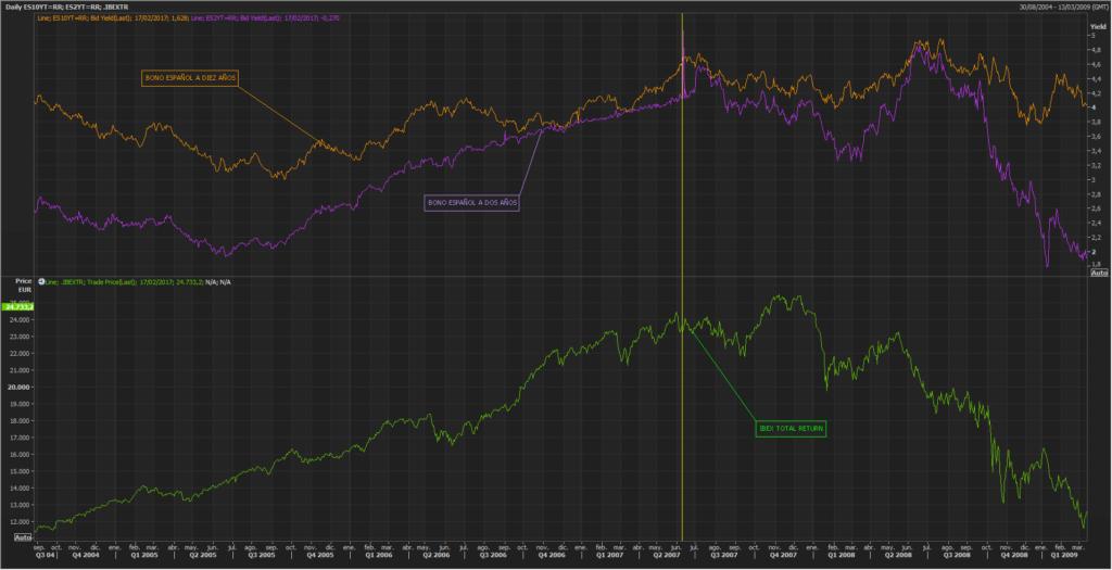 ¿Funciona la curva de rendimientos española como indicador adelantado? 2