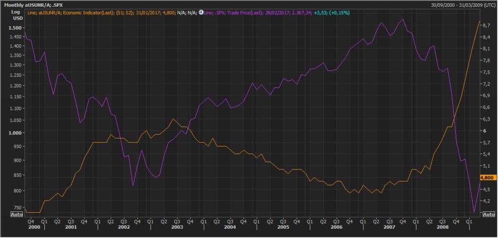 Pautas interesantes: S&P500 y el desempleo de EEUU 7