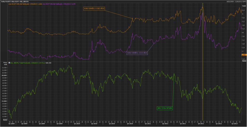 ¿Funciona la curva de rendimientos española como indicador adelantado? 3