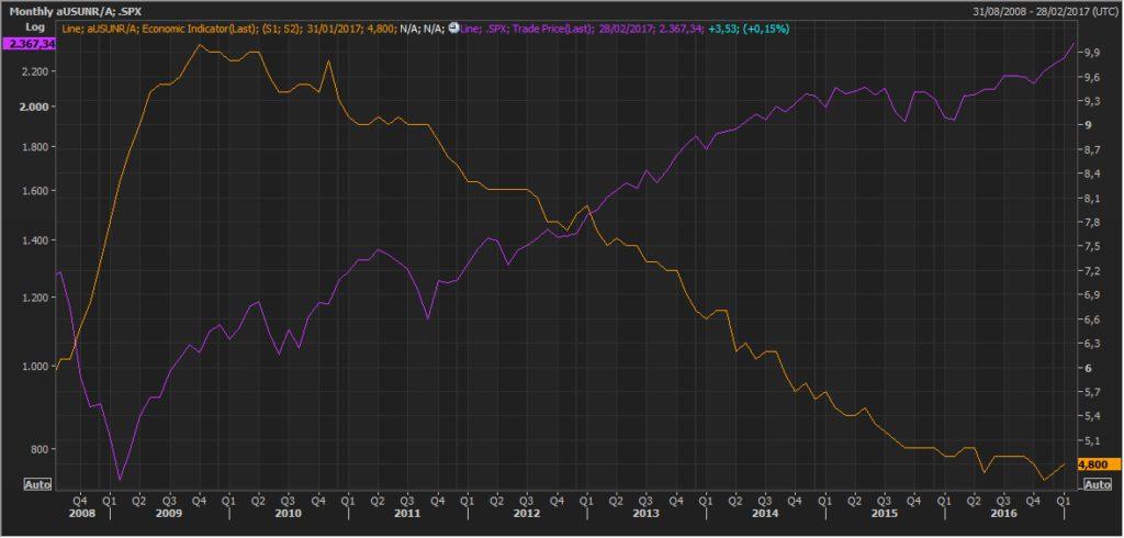 Pautas interesantes: S&P500 y el desempleo de EEUU 8