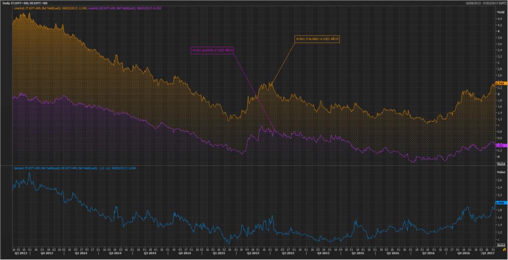 Italia refleja su debilidad en el mercado de deuda 1