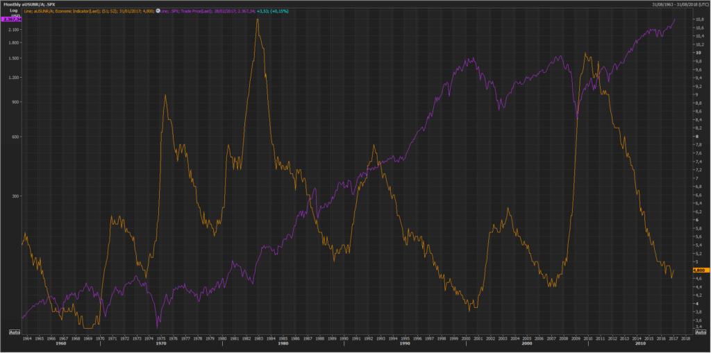 Pautas interesantes: S&P500 y el desempleo de EEUU 1