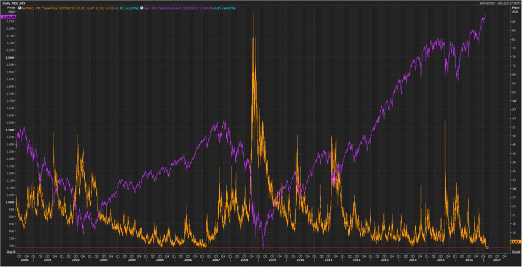 El VIX, una volatilidad no vista en una década 1