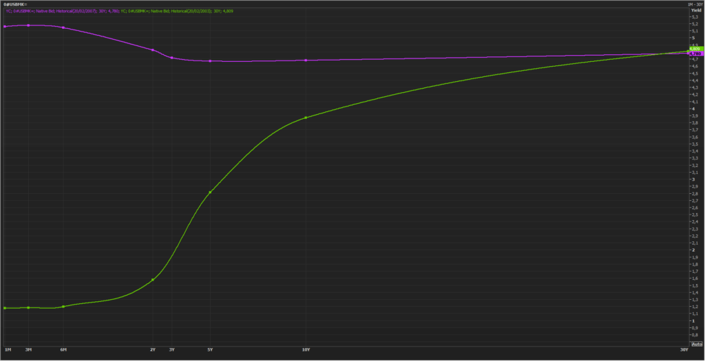 ¿Funciona la curva de rendimientos española como indicador adelantado? 1
