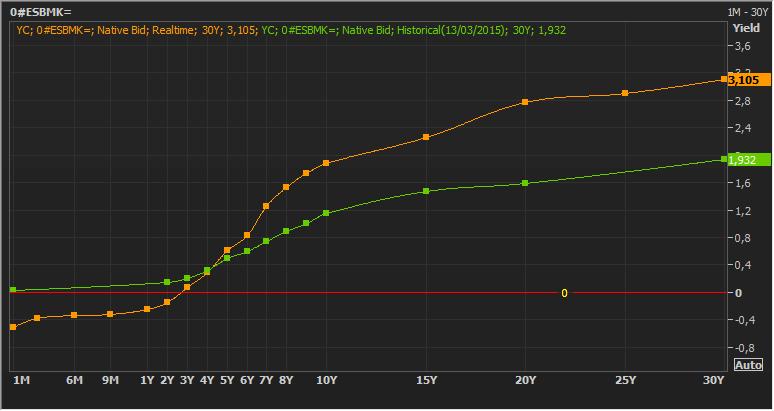 """Dos años de """"política no convencional"""" ¿Cómo han evolucionado los rendimientos del bono español? 1"""