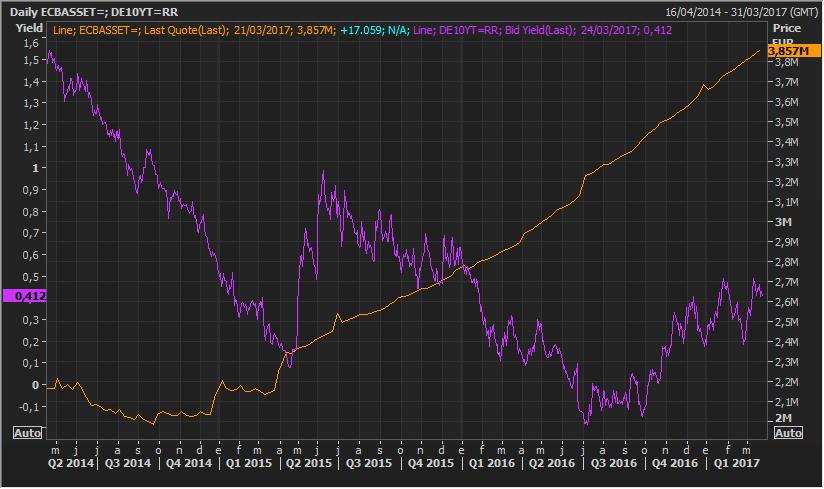 Manipular el mercado de deuda es fácil si te llamas Fed, BCE o BoJ 2