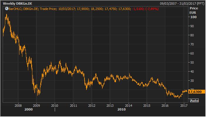Deutsche Bank sufre un batacazo del 7,89% tras el anuncio de la ampliación de capital 2