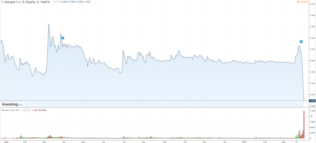 Abengoa se hunde en parqué un 80% tras la incorporación de las nuevas acciones 1