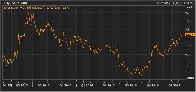 """Dos años de """"política no convencional"""" ¿Cómo han evolucionado los rendimientos del bono español? 3"""