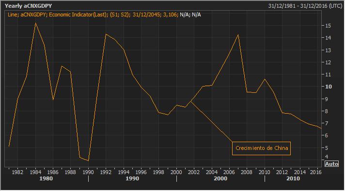 Peligro en China, la curva de rendimientos del bono se aplana 2