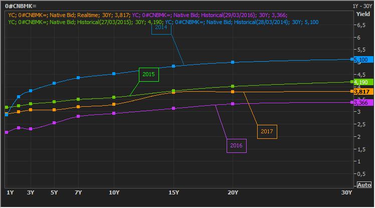 Peligro en China, la curva de rendimientos del bono se aplana 1