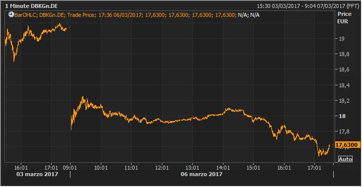 Deutsche Bank sufre un batacazo del 7,89% tras el anuncio de la ampliación de capital 1