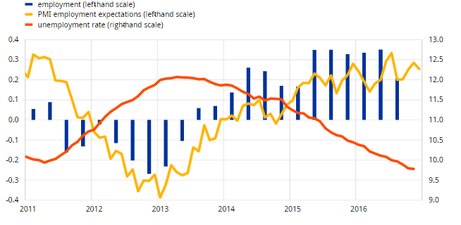 Datos optimistas para la recuperación de la Eurozona 2